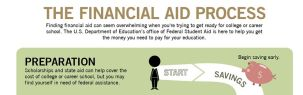 financial-aid-process crop
